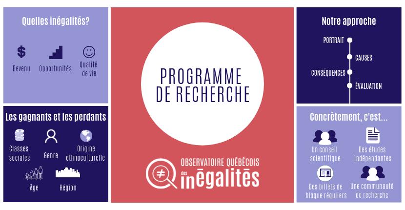 Programme de recherche de l'Observatoire québécois des inégalités