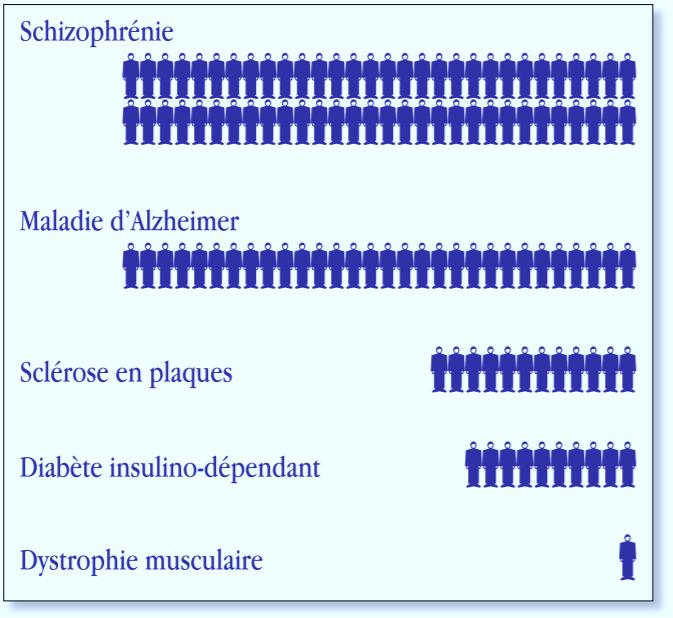 Prévalence de la schizophrénie