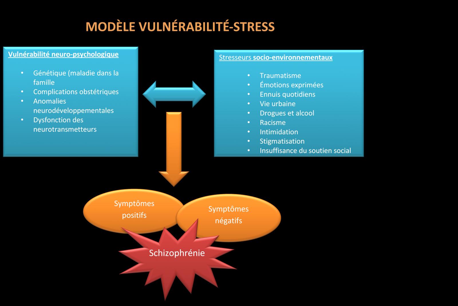 Modèle Vulnérabilité-Stress