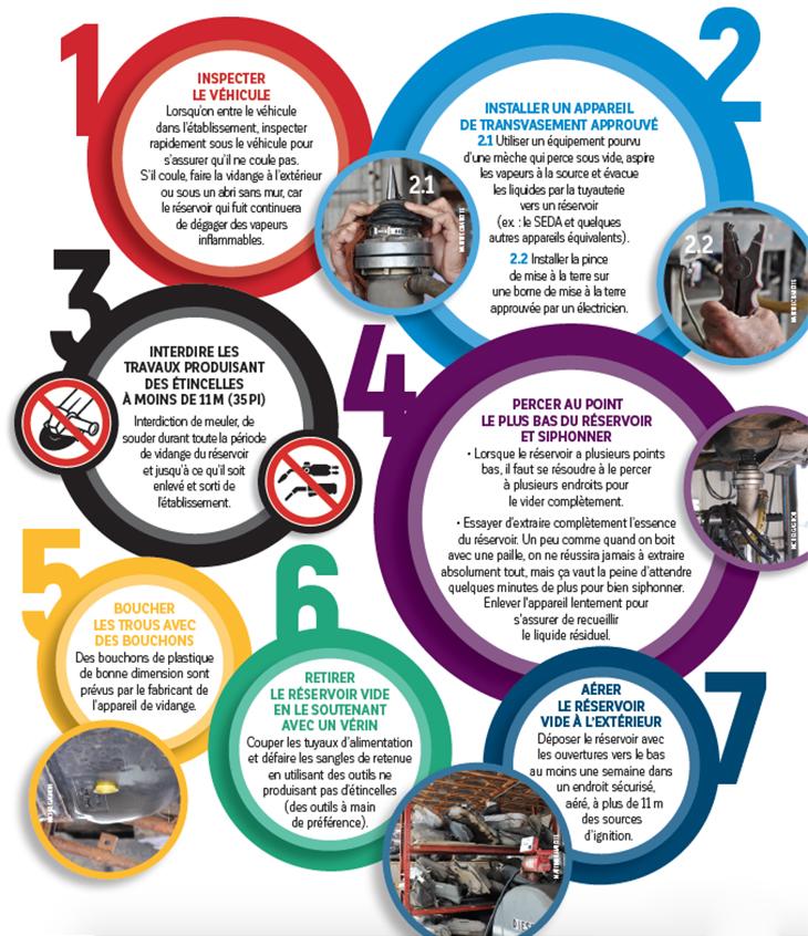 Recycleurs de pièces : Vider l'essence d'un réservoir sans flamber