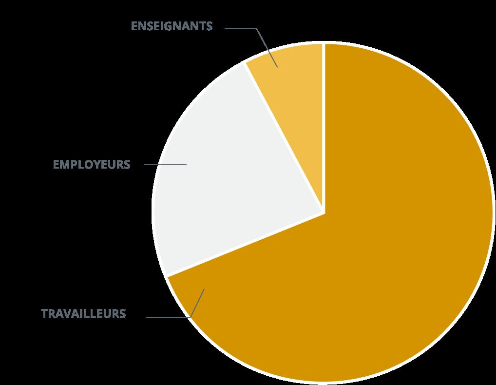 Employeurs - Sondage 2021 - Qui a répondu au sondage?