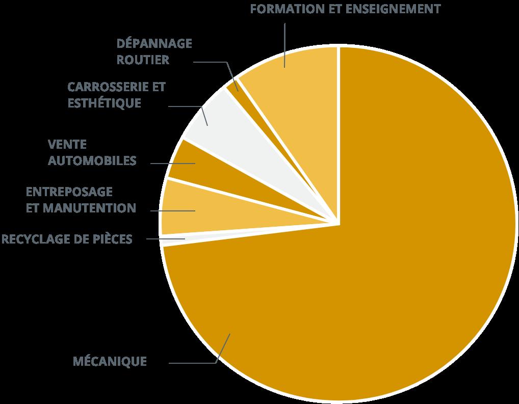 Employeurs - Sondage 2021 - Secteurs d'activité